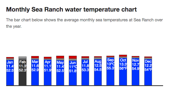 Sea Ranch Weather, water temperatures
