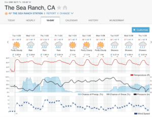 weather at sea ranch