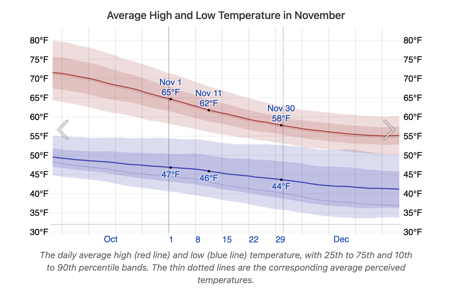 Chart Average High and Low Temperature in November