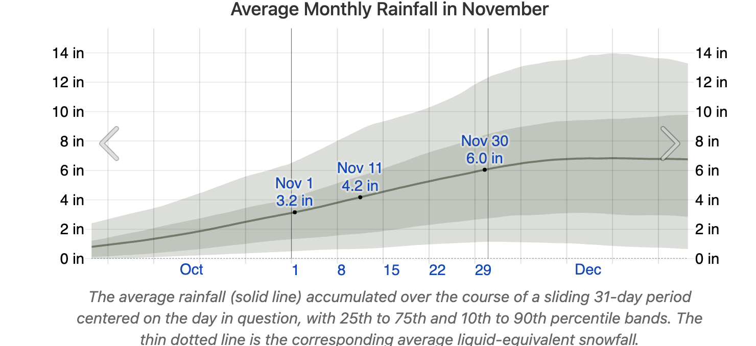 Chart Sea Ranch Average Monthly Rainfall in November